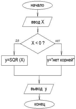 квадратного корня».